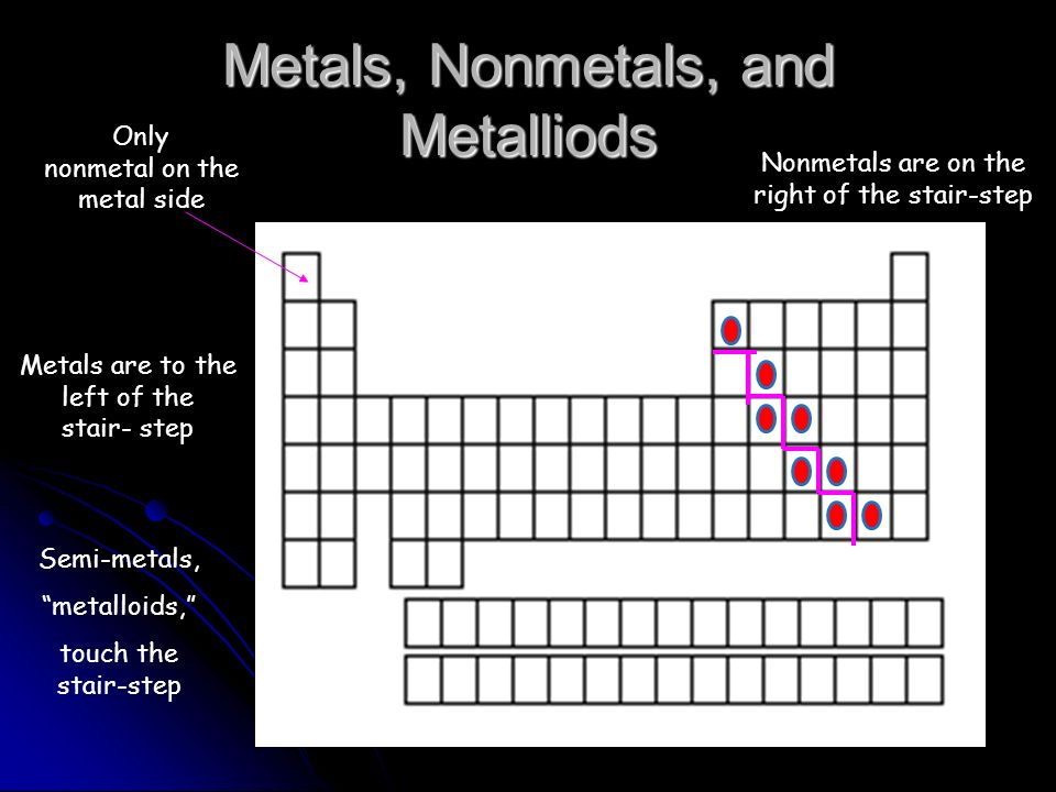 The Periodic Table You Need To Memorize The Following Ppt Download