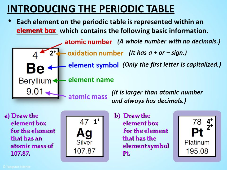 1 introducing the periodic table increasing atomic number dmitri 22 each element on the periodic table is represented within an which urtaz