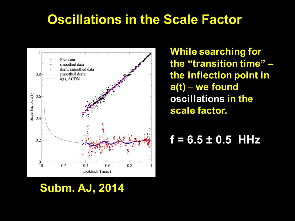 Oscillations in the Scale Factor While searching for the transition time – the inflection point in a(t) – we found oscillations in the scale factor.