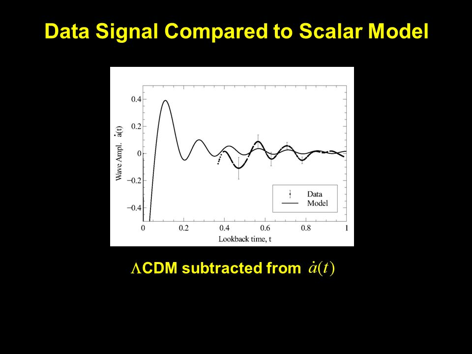 Data Signal Compared to Scalar Model  CDM subtracted from