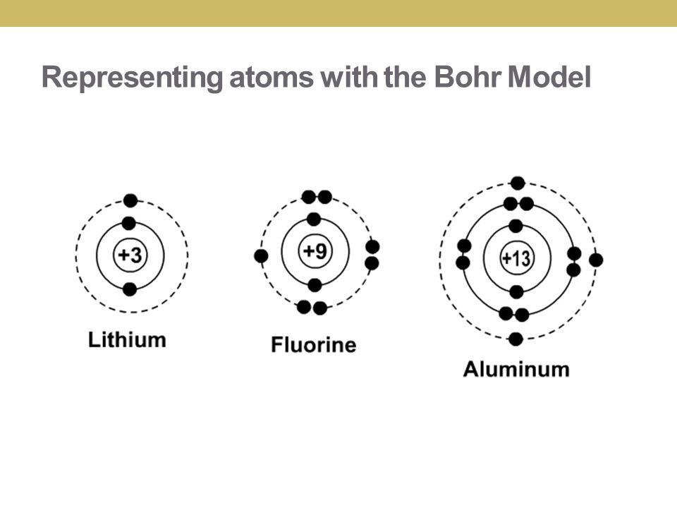 Bohr Diagram Aluminum Ion Lewis Dot Structure Wire Diagrams. Ions Changing An Atom Review Representing Atoms Aluminum Element Model Bohr Diagram. Ford. Bohr Rutherford Diagrams Al At Scoala.co