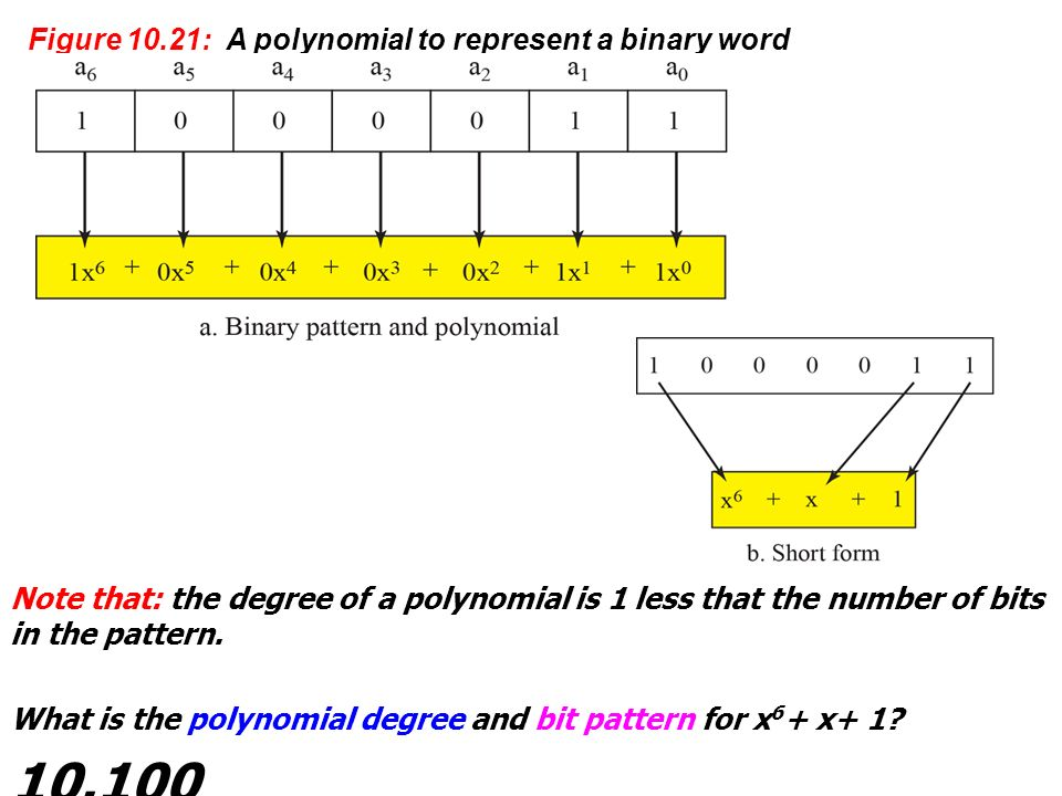 10.100 Figure 10.21: A polynomial to represent a binary word Note that: the degree of a polynomial is 1 less that the number of bits in the pattern.