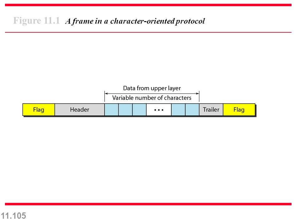 11.105 Figure 11.1 A frame in a character-oriented protocol