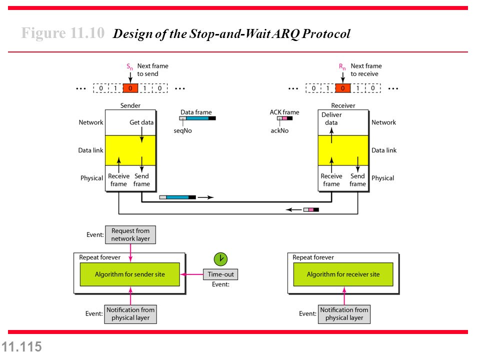 11.115 Figure 11.10 Design of the Stop-and-Wait ARQ Protocol