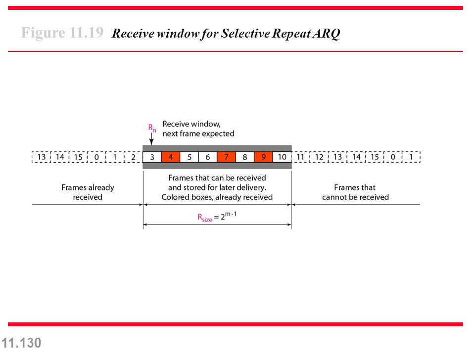 11.130 Figure 11.19 Receive window for Selective Repeat ARQ