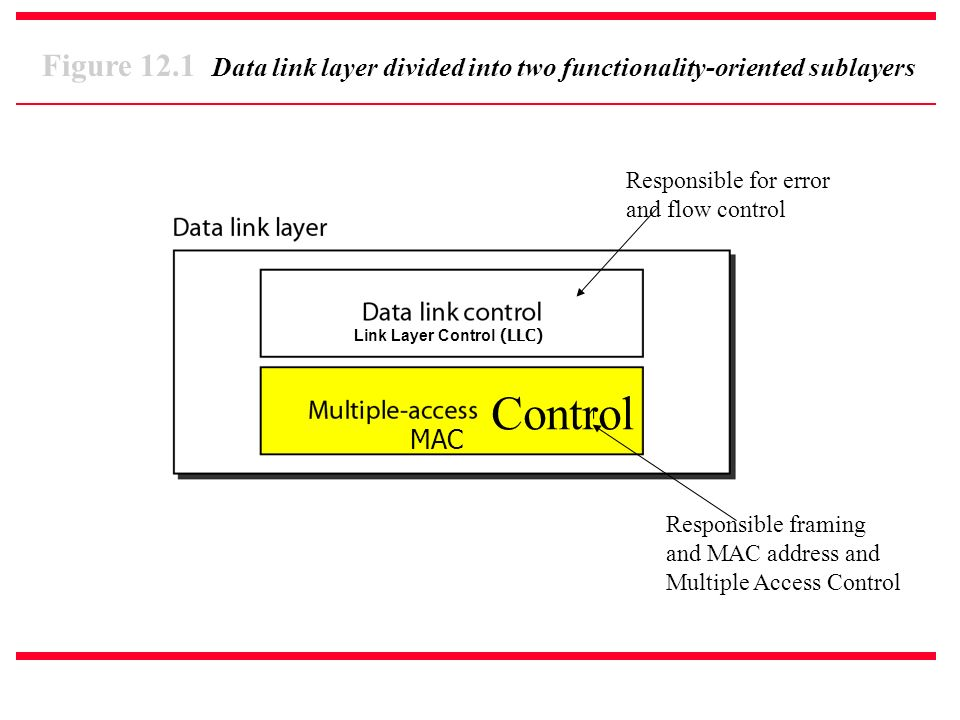 Figure 12.1 Data link layer divided into two functionality-oriented sublayers Link Layer Control (LLC) MAC Responsible for error and flow control Control Responsible framing and MAC address and Multiple Access Control