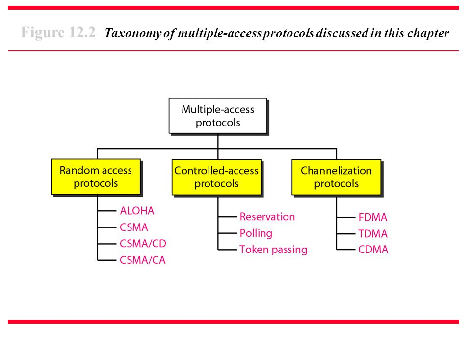 Figure 12.2 Taxonomy of multiple-access protocols discussed in this chapter