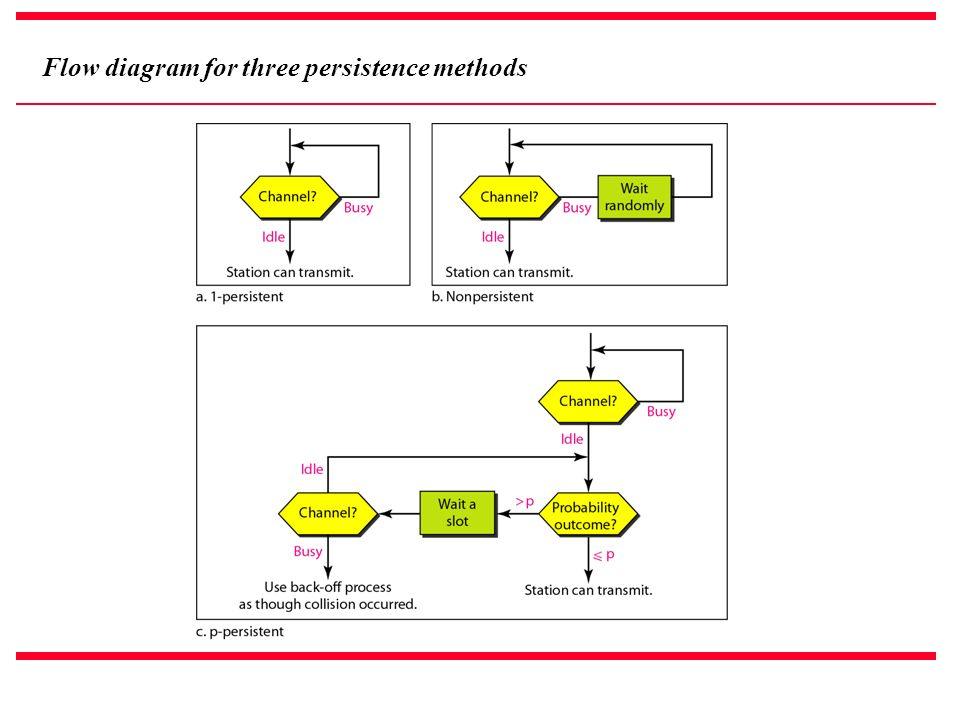 Flow diagram for three persistence methods