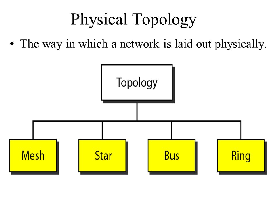 The way in which a network is laid out physically. Physical Topology