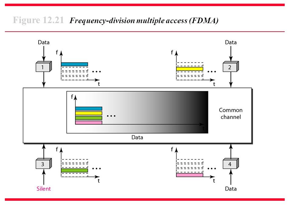 Figure 12.21 Frequency-division multiple access (FDMA)