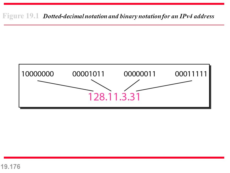19.176 Figure 19.1 Dotted-decimal notation and binary notation for an IPv4 address