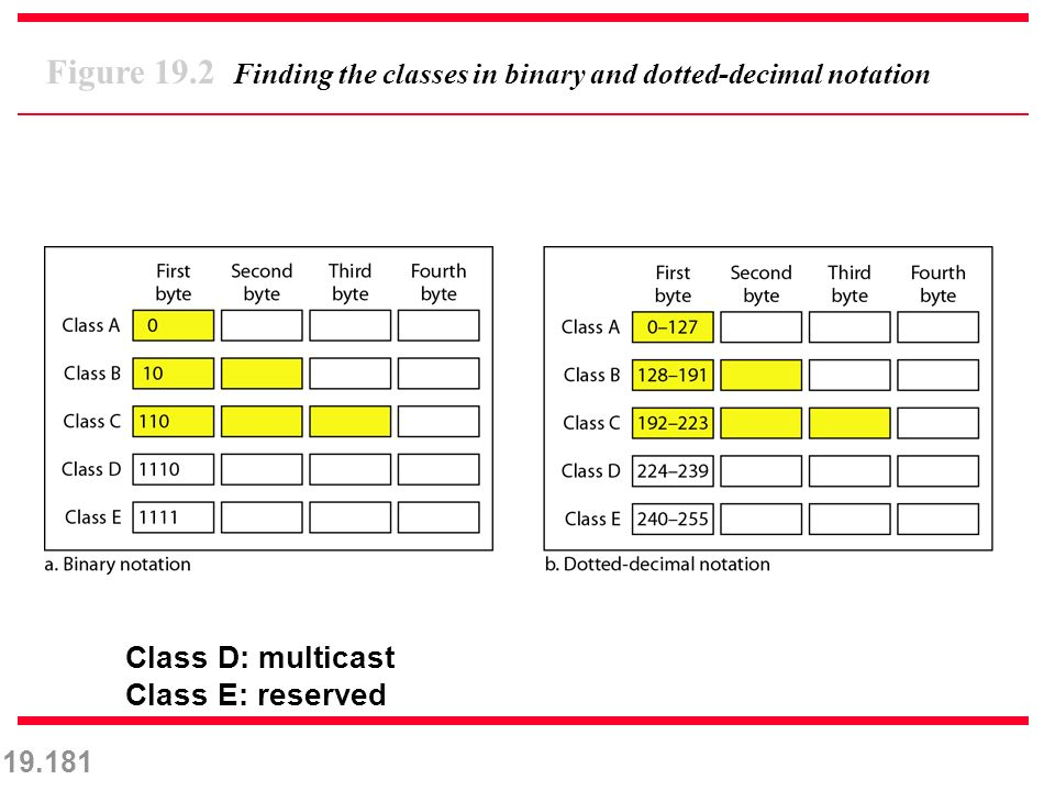 19.181 Figure 19.2 Finding the classes in binary and dotted-decimal notation Class D: multicast Class E: reserved