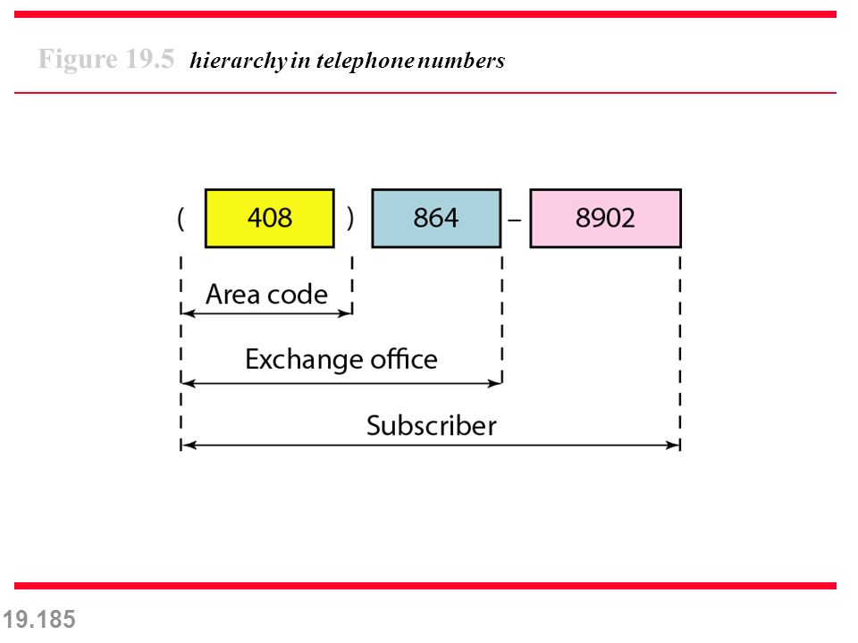 19.185 Figure 19.5 hierarchy in telephone numbers