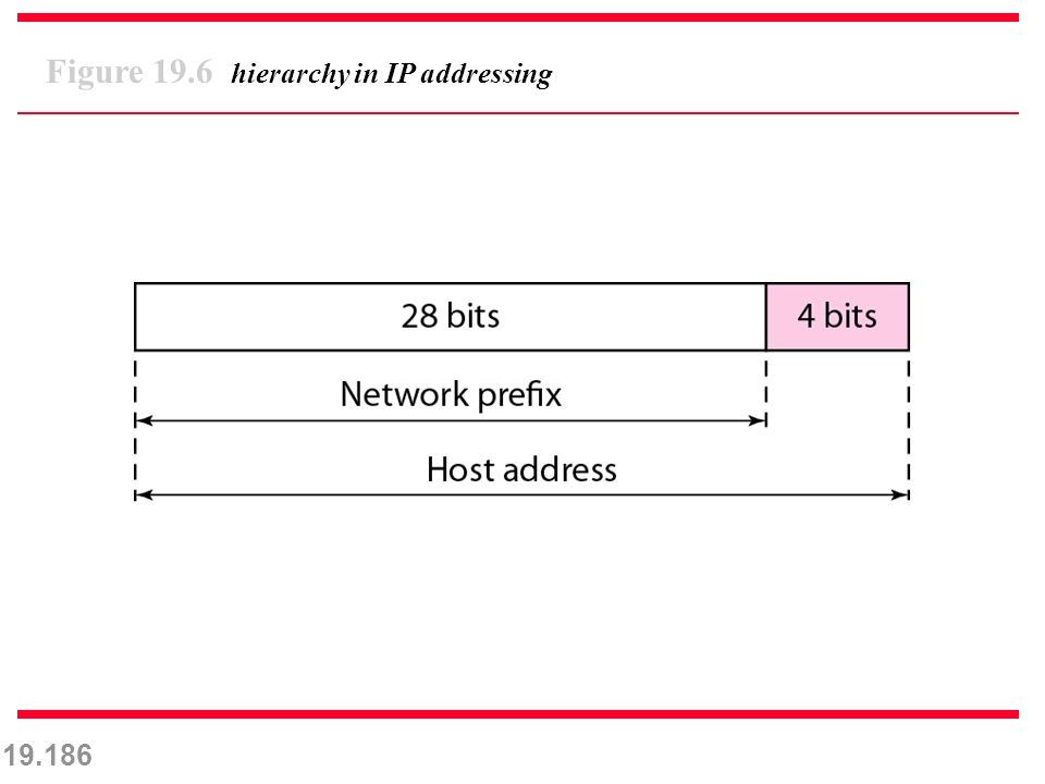 19.186 Figure 19.6 hierarchy in IP addressing