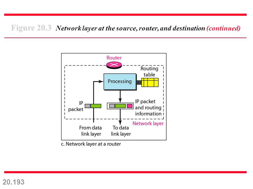 20.193 Figure 20.3 Network layer at the source, router, and destination (continued)