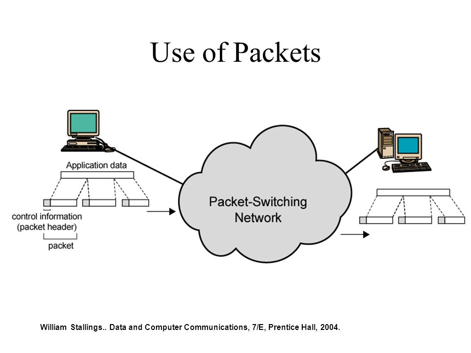 Use of Packets William Stallings.. Data and Computer Communications, 7/E, Prentice Hall, 2004.