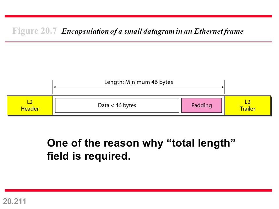 20.211 Figure 20.7 Encapsulation of a small datagram in an Ethernet frame One of the reason why total length field is required.