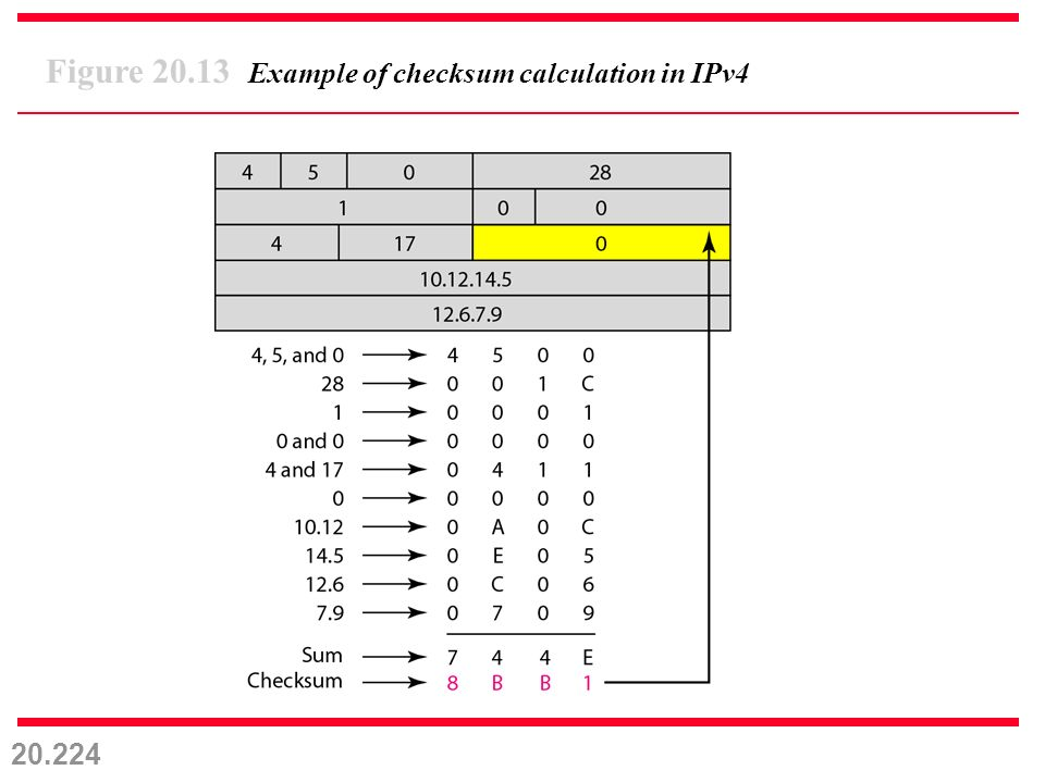 20.224 Figure 20.13 Example of checksum calculation in IPv4