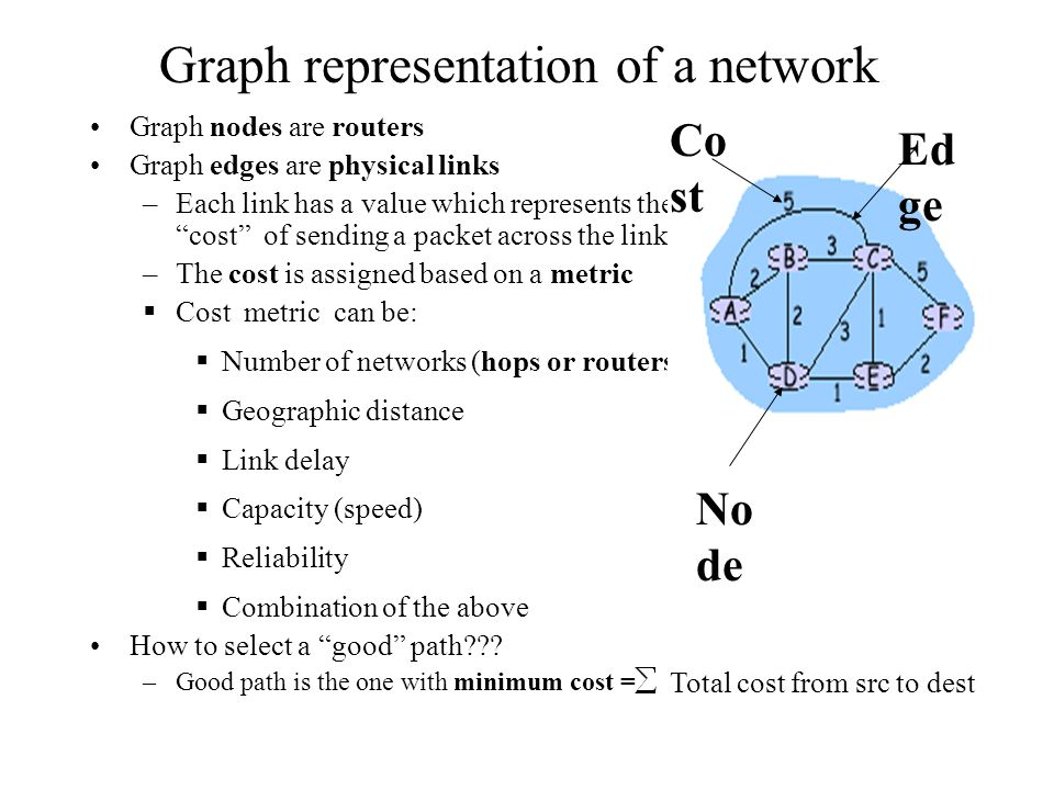 Graph representation of a network Graph nodes are routers Graph edges are physical links –Each link has a value which represents the cost of sending a packet across the link –The cost is assigned based on a metric  Cost metric can be:  Number of networks (hops or routers)  Geographic distance  Link delay  Capacity (speed)  Reliability  Combination of the above How to select a good path .