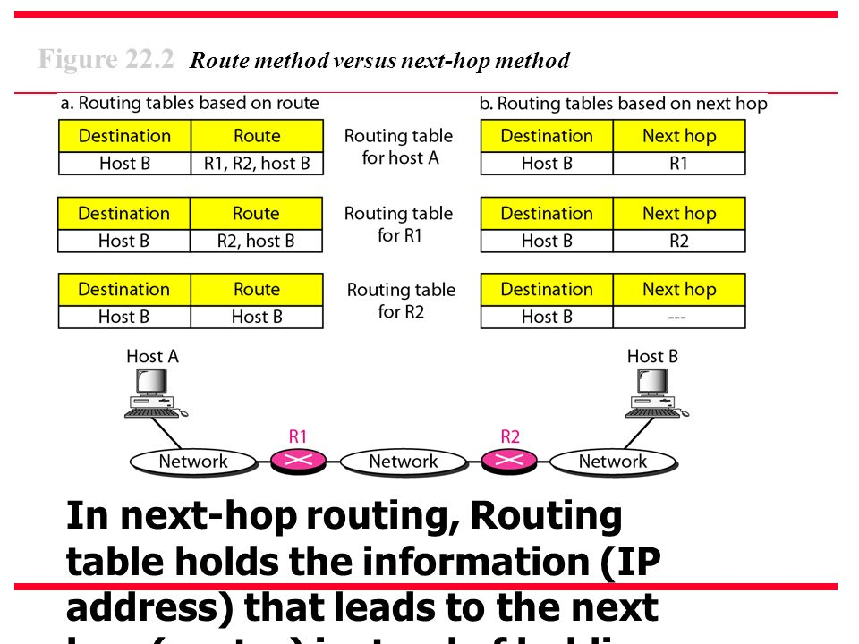 Figure 22.2 Route method versus next-hop method In next-hop routing, Routing table holds the information (IP address) that leads to the next hop (router) instead of holding information about the complete path