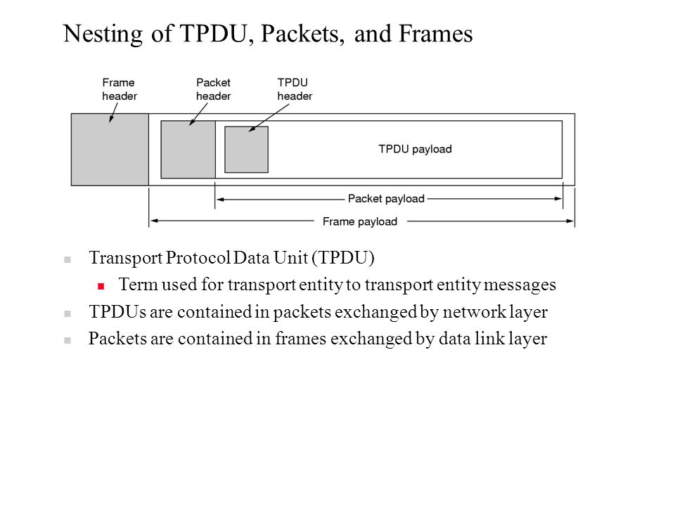 Nesting of TPDU, Packets, and Frames Transport Protocol Data Unit (TPDU) Term used for transport entity to transport entity messages TPDUs are contained in packets exchanged by network layer Packets are contained in frames exchanged by data link layer