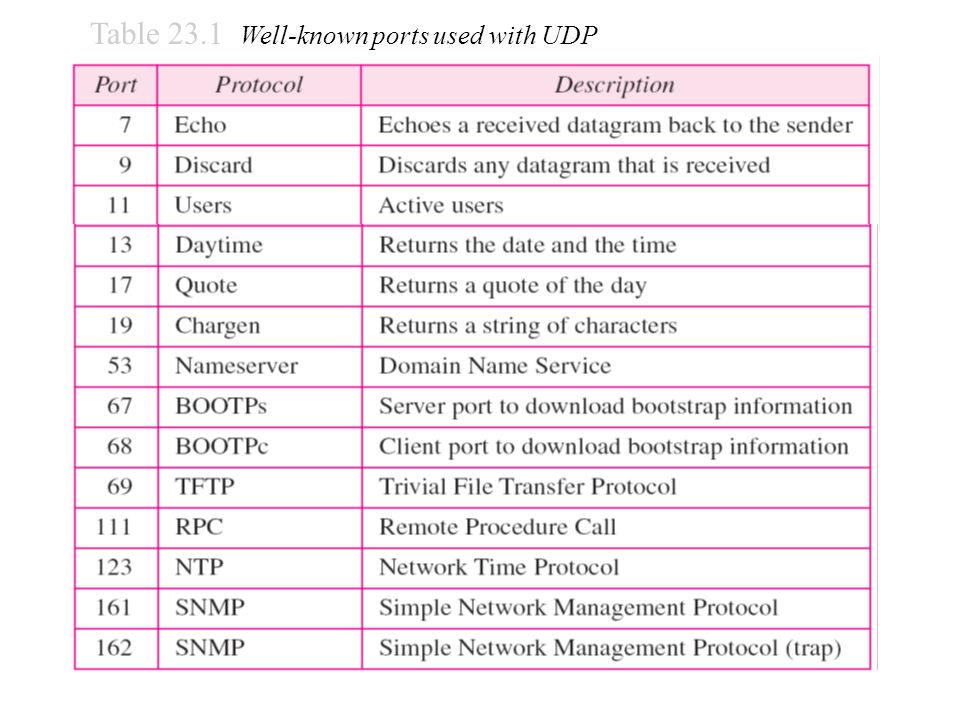Table 23.1 Well-known ports used with UDP