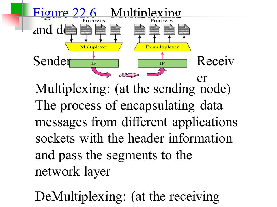 Figure 22.6 Multiplexing and demultiplexing SenderReceiv er Multiplexing: (at the sending node) The process of encapsulating data messages from different applications sockets with the header information and pass the segments to the network layer DeMultiplexing: (at the receiving node) The process of delivering the received data segment to the correct application Example: Suppose that the following is running on the same computer: Downloading a web page while transferring data through FTP Two telnet sessions are also running Transport layer receives TPDUs from network layer for all four processes
