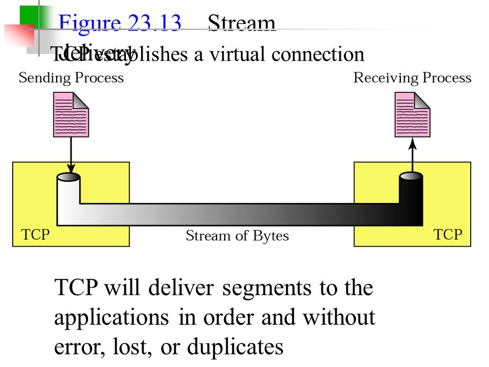 Figure 23.13 Stream delivery TCP establishes a virtual connection TCP will deliver segments to the applications in order and without error, lost, or duplicates