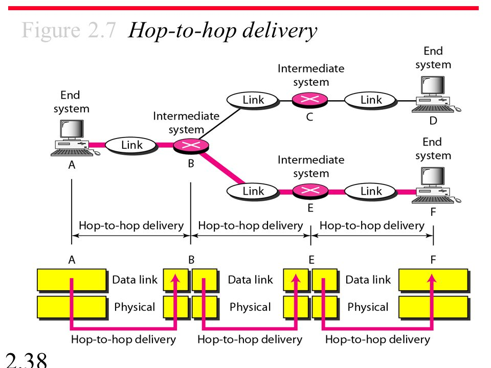 2.38 Figure 2.7 Hop-to-hop delivery