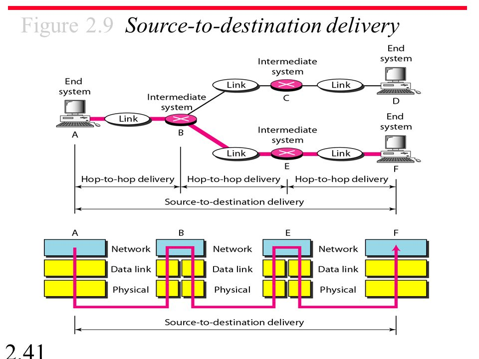 2.41 Figure 2.9 Source-to-destination delivery