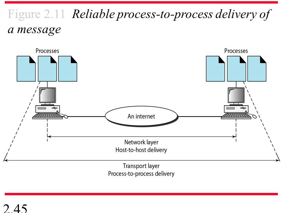 2.45 Figure 2.11 Reliable process-to-process delivery of a message