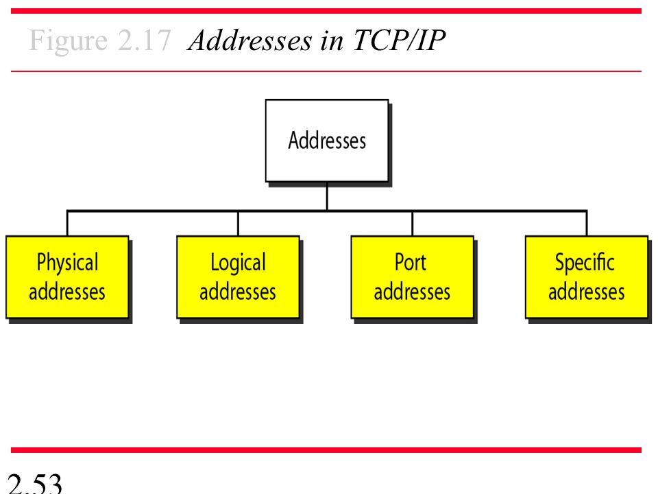 2.53 Figure 2.17 Addresses in TCP/IP