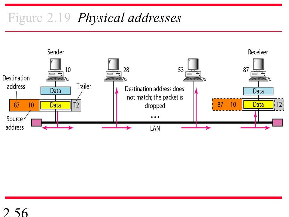 2.56 Figure 2.19 Physical addresses