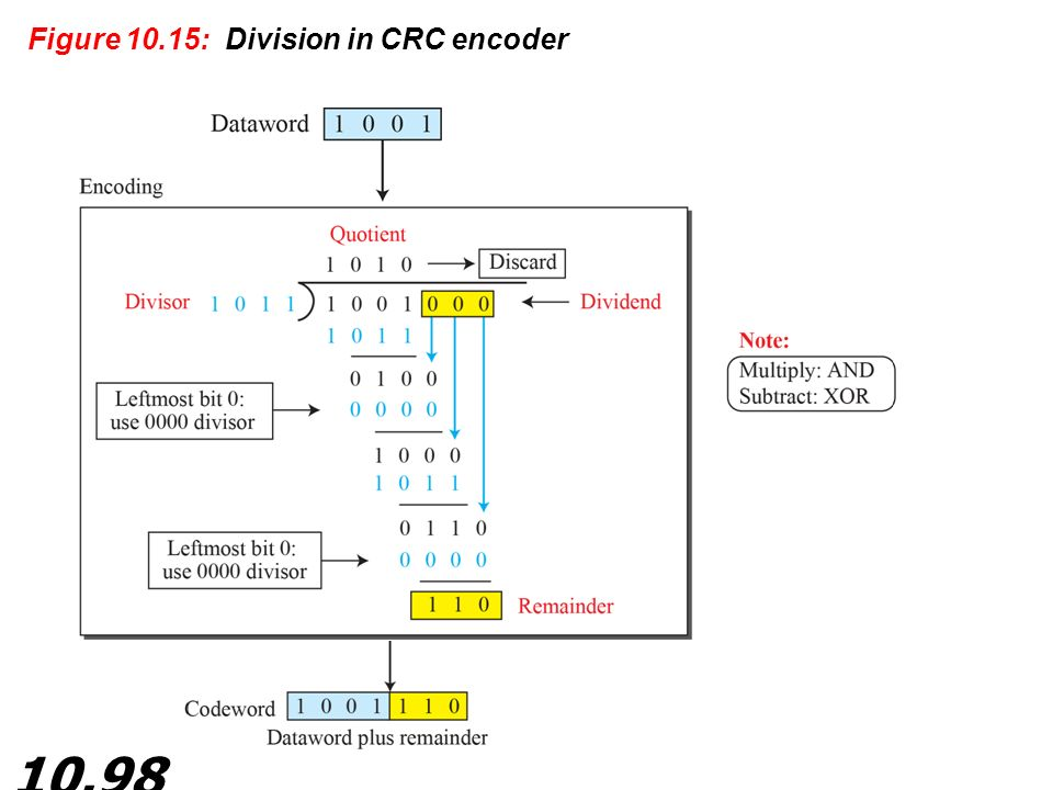 10.98 Figure 10.15: Division in CRC encoder