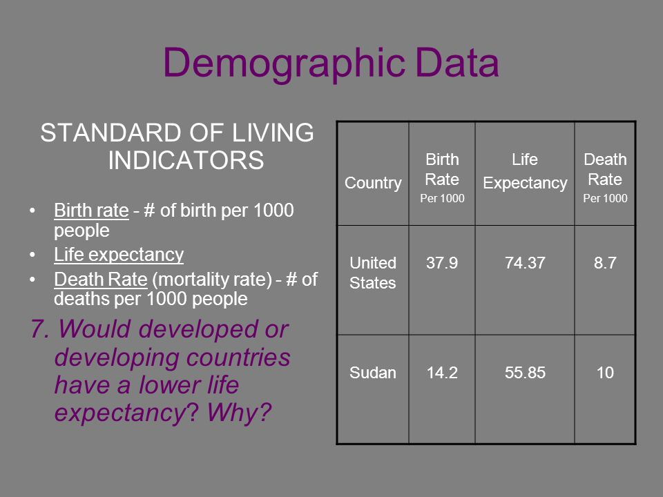 low standard of living in developing countries