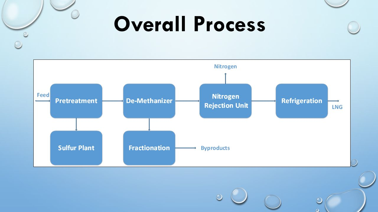 Liquefied Natural Gas Lng By Team Supercoolng Dhari Alotaibi Process Flow Diagram Plant 4 Overall