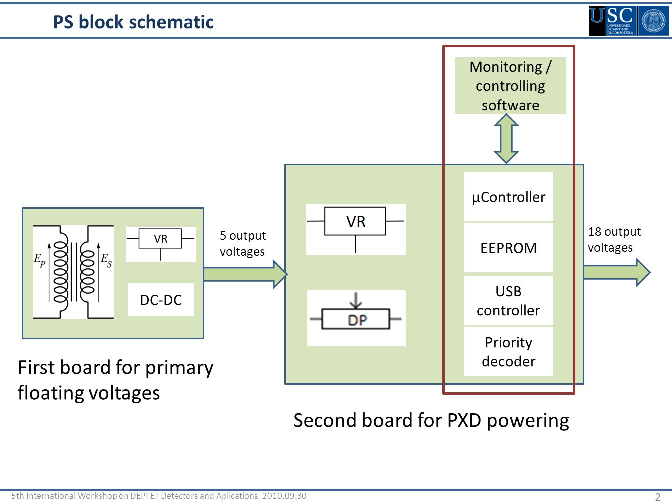 Pxd Power Supply Design 1 5th International Workshop On Depfet Usb Controller Schematic 2 Ps Block
