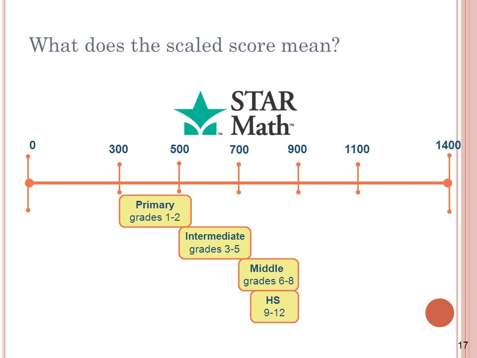 17 What Does The Scaled Score Mean