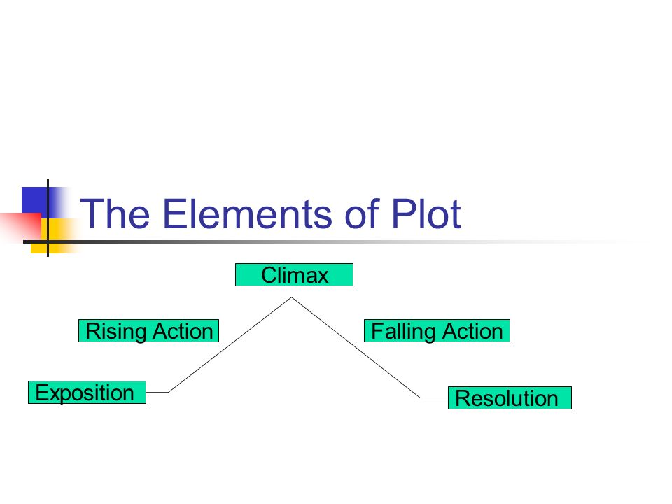 The Elements of Plot Climax Falling Action Exposition
