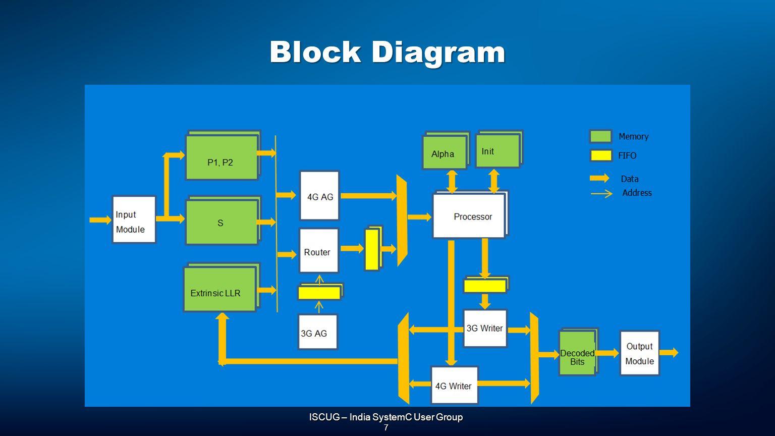 7 ISCUG – India SystemC User Group 7 Block Diagram