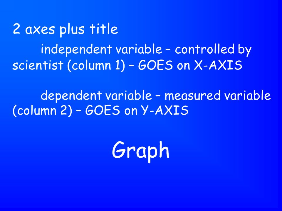 Graph 2 axes plus title independent variable – controlled by scientist (column 1) – GOES on X-AXIS dependent variable – measured variable (column 2) – GOES on Y-AXIS