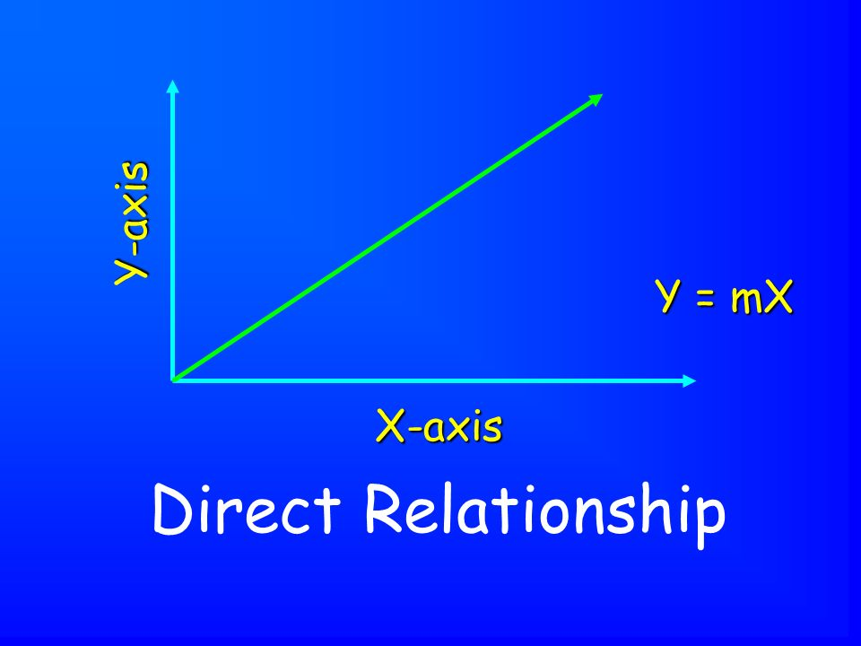 Direct Relationship X-axis Y-axis Y = mX
