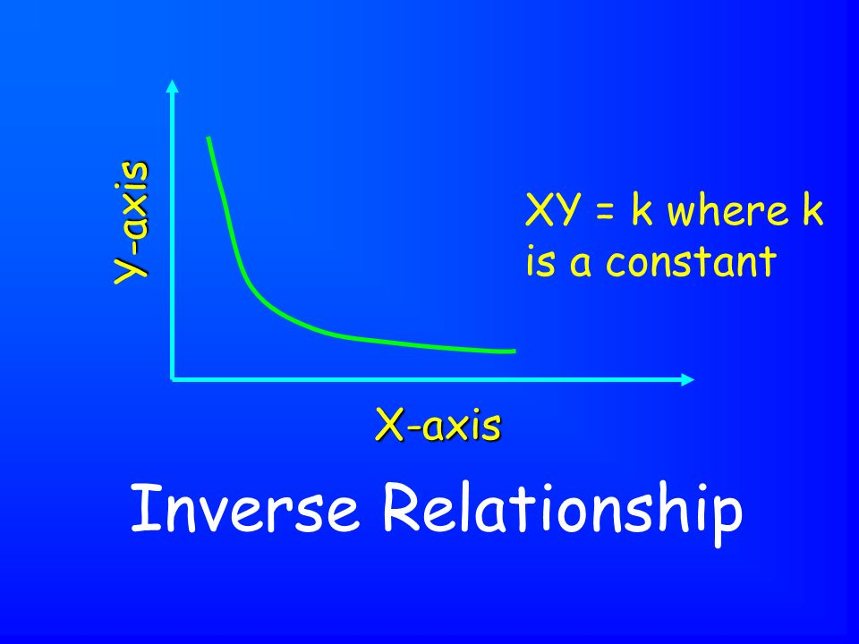 Inverse Relationship X-axis Y-axis XY = k where k is a constant