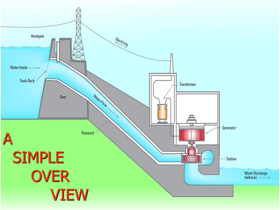 hydroelectric generator diagram. Hydro Power Plant Presented By B Yedukondalu V Manikanta Rh  Slideplayer Com Hydroelectric Power Generation Generator Schematic Hydroelectric Generator Diagram P