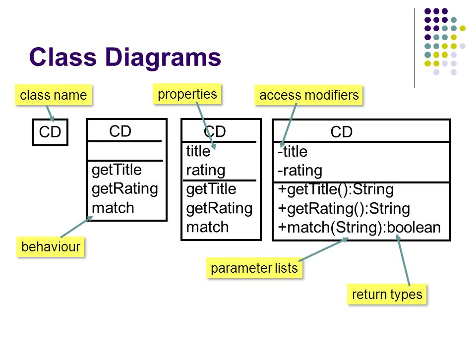 Inf 43 introduction to software engineering may 7 ppt download 10 class diagrams cd gettitle getrating match cd title rating gettitle getrating match cd title rating gettitlestring getratingstring ccuart Gallery