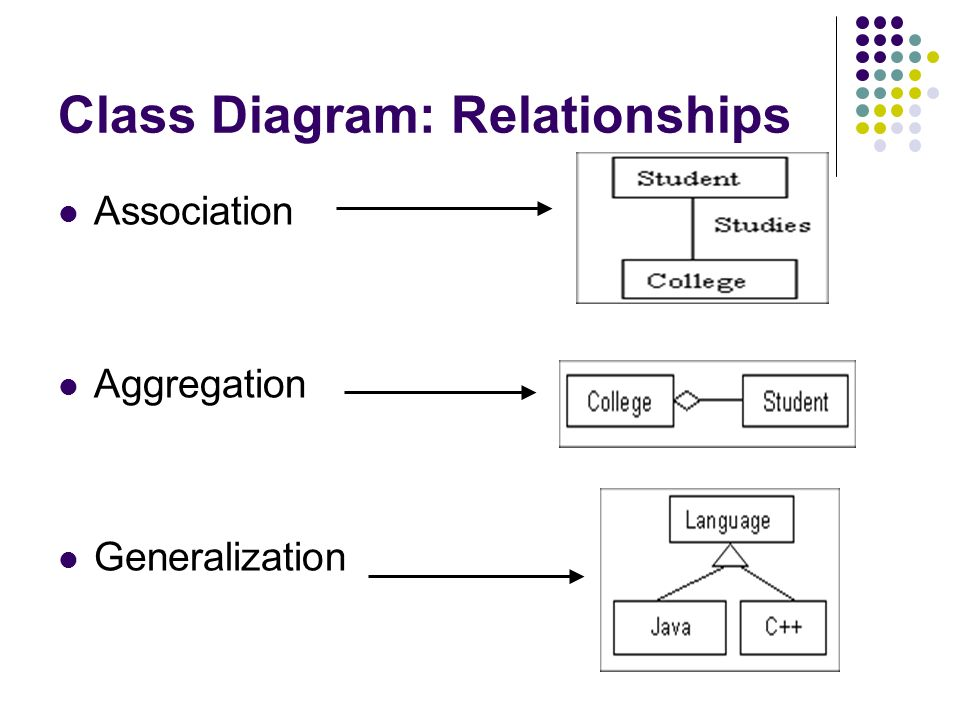 Inf 43 introduction to software engineering may 7 ppt download 6 class diagram relationships association aggregation generalization ccuart Gallery