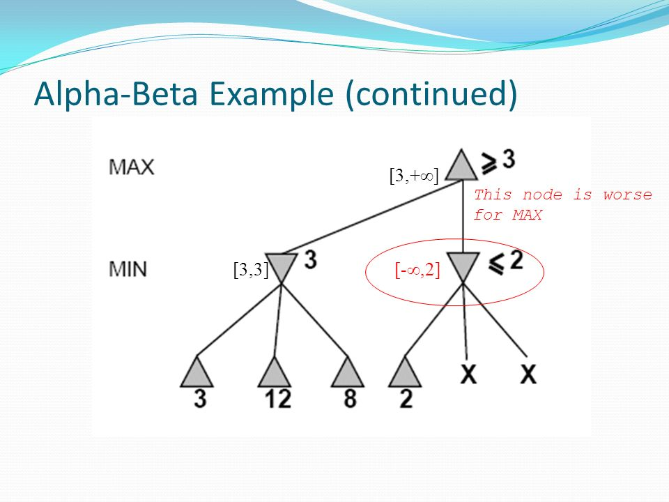 Alpha-Beta Example (continued) [-∞,2] [3,+∞] [3,3] This node is worse for MAX