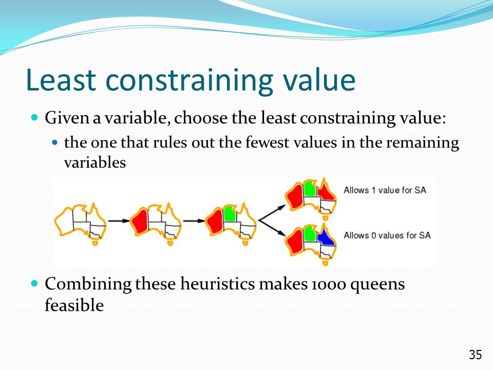35 Least constraining value Given a variable, choose the least constraining value: the one that rules out the fewest values in the remaining variables Combining these heuristics makes 1000 queens feasible
