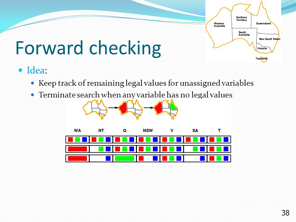 38 Forward checking Idea: Keep track of remaining legal values for unassigned variables Terminate search when any variable has no legal values