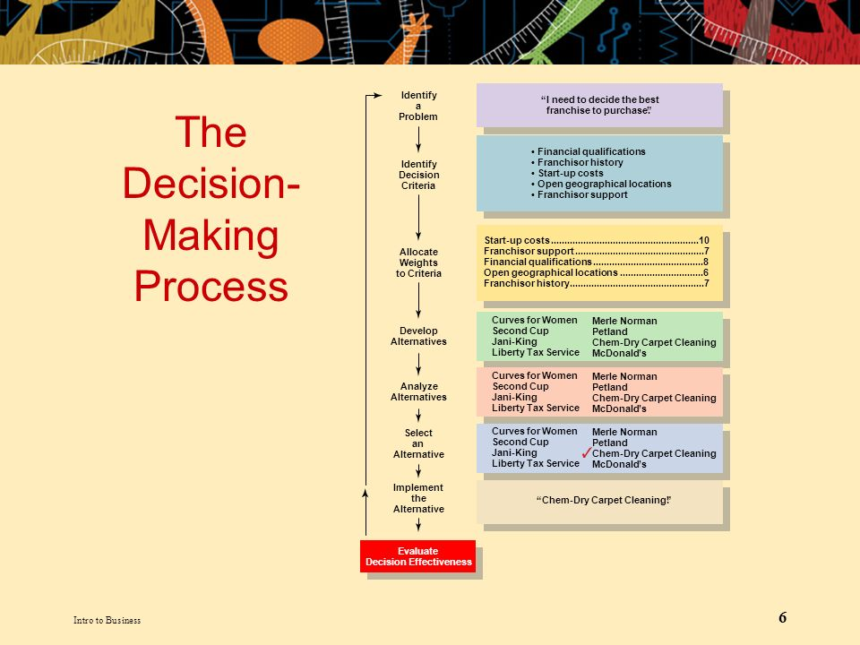 decision criteria and alternative soloutions Decision matrix example decision matrices can be used in a variety of situations, such as determining the best way to expand or to tackle a customer service issue.